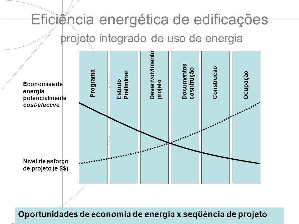 Eficiência energética de edificações projeto integrado de uso de energia Oportunidades de economia de energia x seqüência de projeto Desenvolvimento p