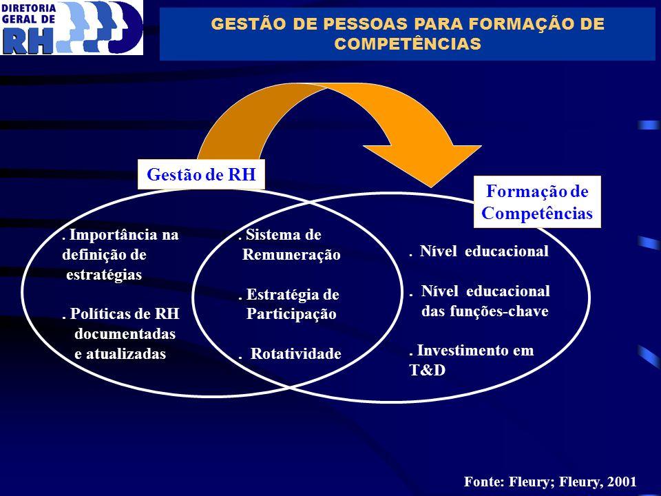 GESTÃO DE PESSOAS PARA FORMAÇÃO DE COMPETÊNCIAS Gestão de RH Formação de Competências. Importância na definição de estratégias. Políticas de RH docume