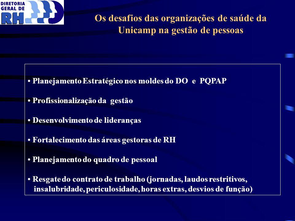Os desafios das organizações de saúde da Unicamp na gestão de pessoas Planejamento Estratégico nos moldes do DO e PQPAP Profissionalização da gestão D