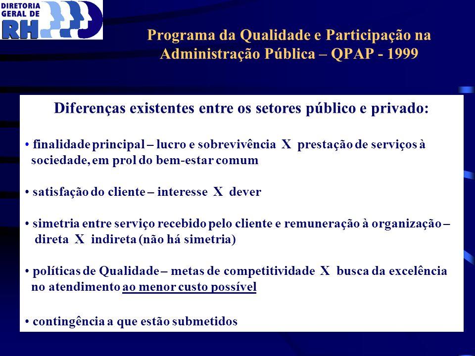 Programa da Qualidade e Participação na Administração Pública – QPAP - 1999 Diferenças existentes entre os setores público e privado: finalidade princ