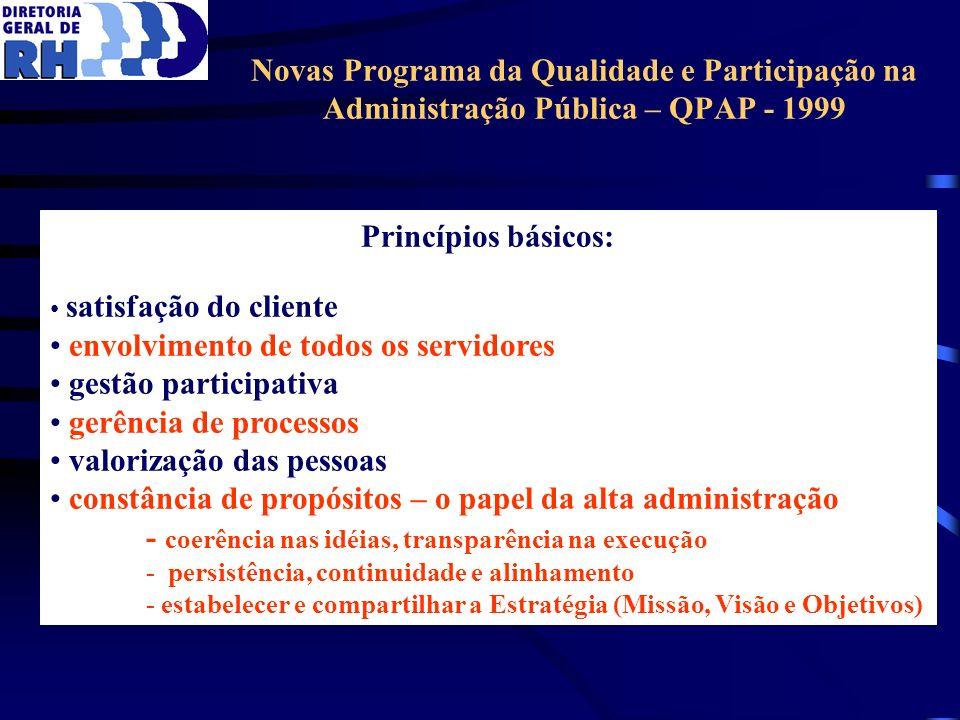 Novas Programa da Qualidade e Participação na Administração Pública – QPAP - 1999 Princípios básicos: satisfação do cliente envolvimento de todos os s