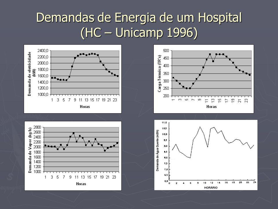 Demandas de Energia de um Hospital (HC – Unicamp 1996)