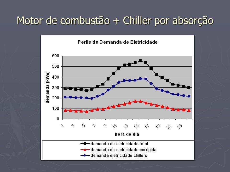 Motor de combustão + Chiller por absorção