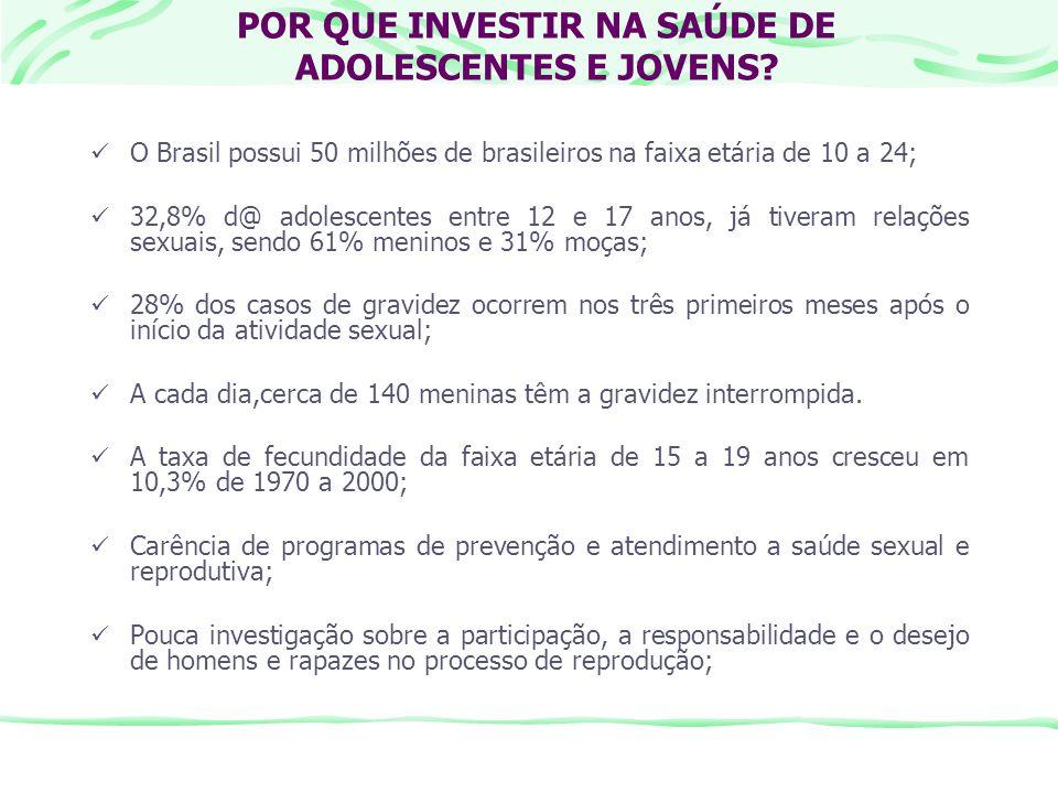 POR QUE INVESTIR NA SAÚDE DE ADOLESCENTES E JOVENS? O Brasil possui 50 milhões de brasileiros na faixa etária de 10 a 24; 32,8% d@ adolescentes entre