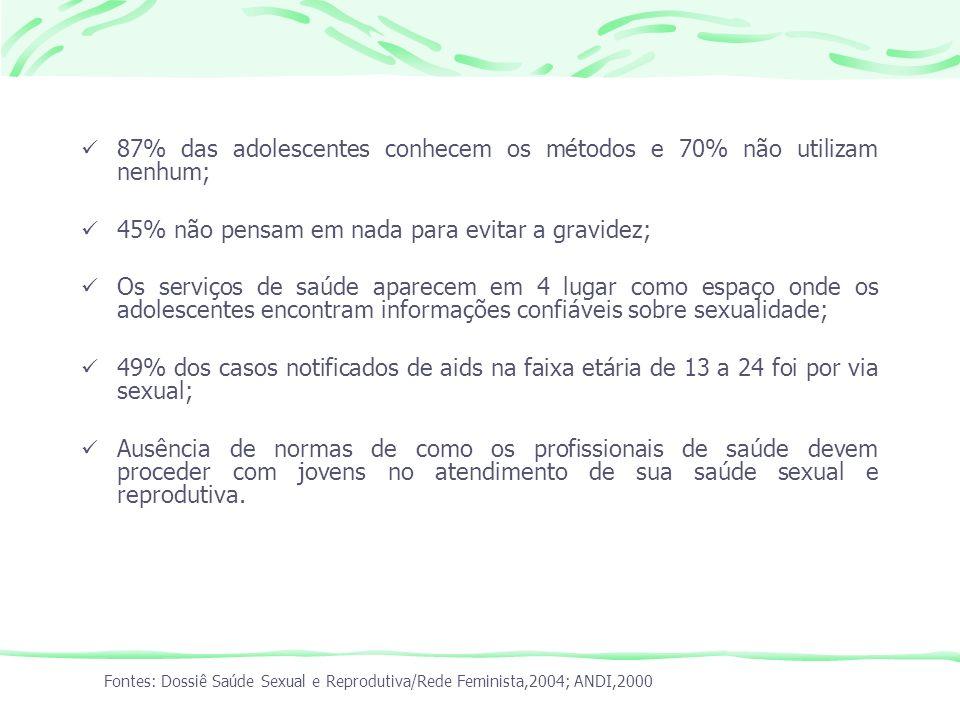 87% das adolescentes conhecem os métodos e 70% não utilizam nenhum; 45% não pensam em nada para evitar a gravidez; Os serviços de saúde aparecem em 4