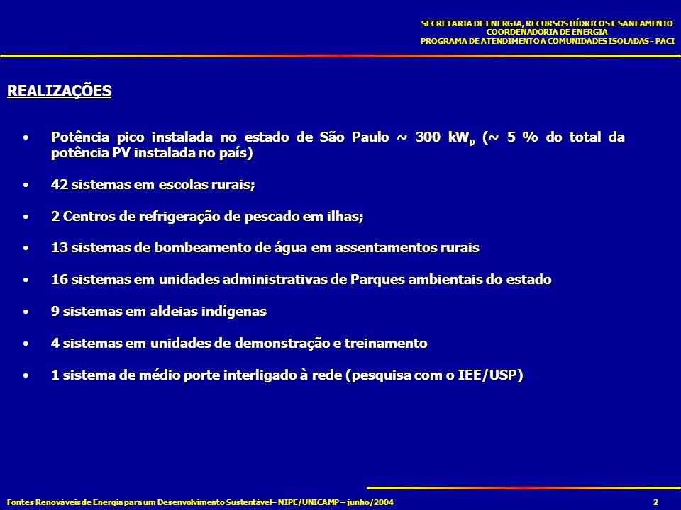 Fontes Renováveis de Energia para um Desenvolvimento Sustentável– NIPE/UNICAMP – junho/2004 SECRETARIA DE ENERGIA, RECURSOS HÍDRICOS E SANEAMENTO COORDENADORIA DE ENERGIA PROGRAMA DE ATENDIMENTO A COMUNIDADES ISOLADAS - PACI 2 Potência pico instalada no estado de São Paulo ~ 300 kW p (~ 5 % do total da potência PV instalada no país)Potência pico instalada no estado de São Paulo ~ 300 kW p (~ 5 % do total da potência PV instalada no país) 42 sistemas em escolas rurais;42 sistemas em escolas rurais; 2 Centros de refrigeração de pescado em ilhas;2 Centros de refrigeração de pescado em ilhas; 13 sistemas de bombeamento de água em assentamentos rurais13 sistemas de bombeamento de água em assentamentos rurais 16 sistemas em unidades administrativas de Parques ambientais do estado16 sistemas em unidades administrativas de Parques ambientais do estado 9 sistemas em aldeias indígenas9 sistemas em aldeias indígenas 4 sistemas em unidades de demonstração e treinamento4 sistemas em unidades de demonstração e treinamento 1 sistema de médio porte interligado à rede (pesquisa com o IEE/USP)1 sistema de médio porte interligado à rede (pesquisa com o IEE/USP) REALIZAÇÕES