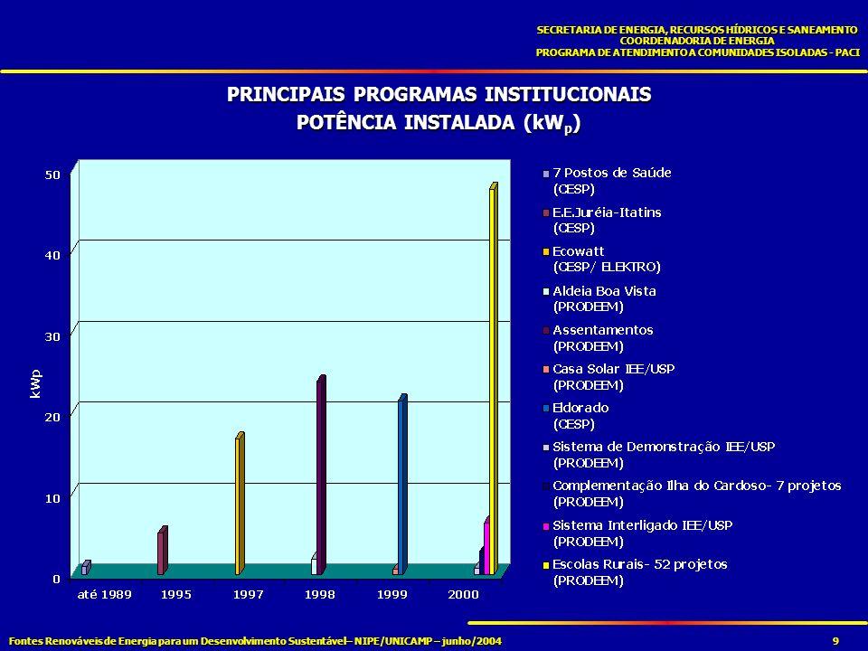 Fontes Renováveis de Energia para um Desenvolvimento Sustentável– NIPE/UNICAMP – junho/2004 SECRETARIA DE ENERGIA, RECURSOS HÍDRICOS E SANEAMENTO COORDENADORIA DE ENERGIA PROGRAMA DE ATENDIMENTO A COMUNIDADES ISOLADAS - PACI 9 PRINCIPAIS PROGRAMAS INSTITUCIONAIS POTÊNCIA INSTALADA (kW p )