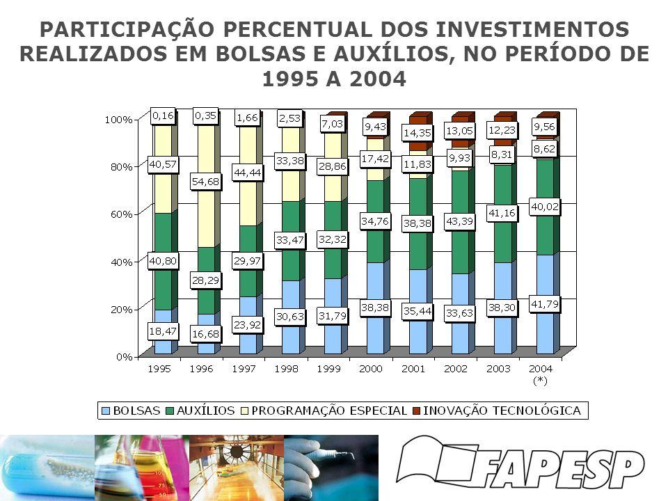 PARTICIPAÇÃO PERCENTUAL DOS INVESTIMENTOS REALIZADOS EM BOLSAS E AUXÍLIOS, NO PERÍODO DE 1995 A 2004