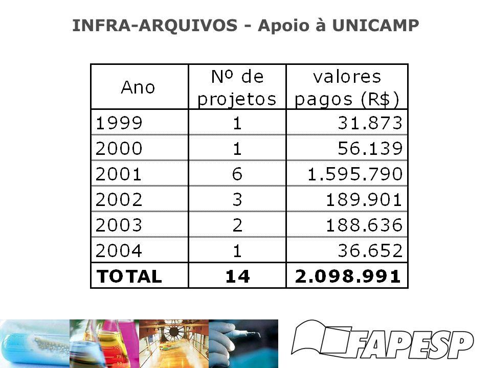 INFRA-ARQUIVOS - Apoio à UNICAMP