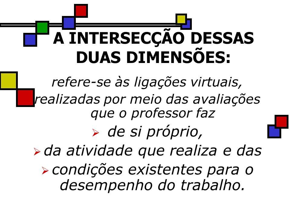A INTERSECÇÃO DESSAS DUAS DIMENSÕES: refere-se às ligações virtuais, realizadas por meio das avaliações que o professor faz de si próprio, da atividad