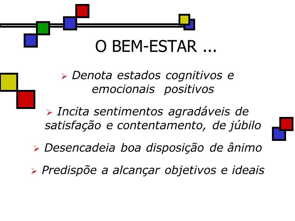 O BEM-ESTAR... Denota estados cognitivos e emocionais positivos Incita sentimentos agradáveis de satisfação e contentamento, de júbilo Desencadeia boa