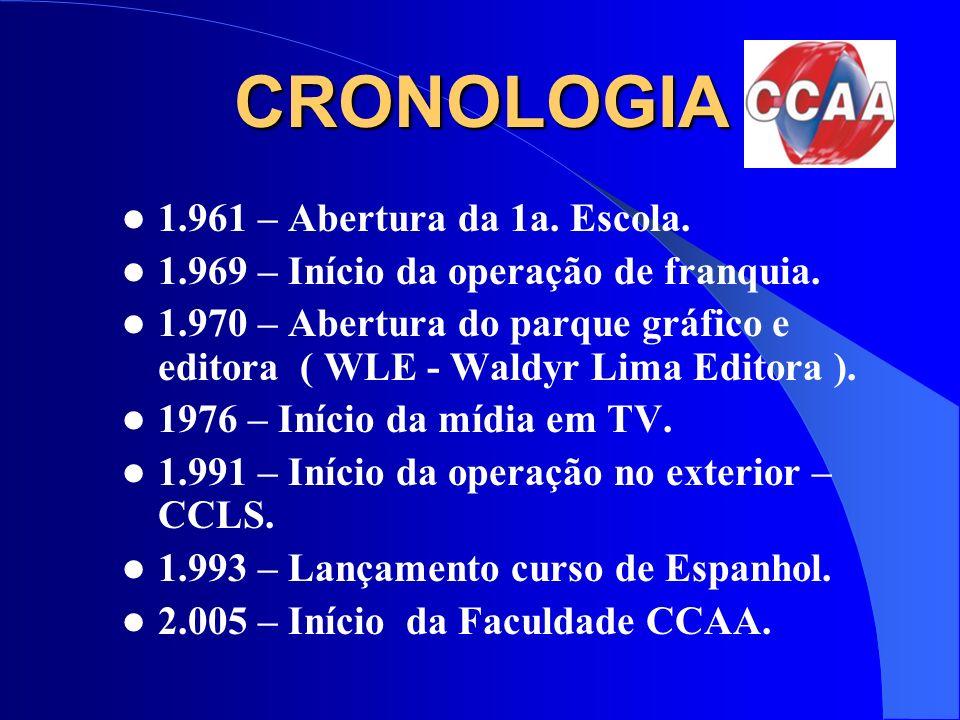 CCAA em números CCAA em números 860 franquias em todo o Brasil.