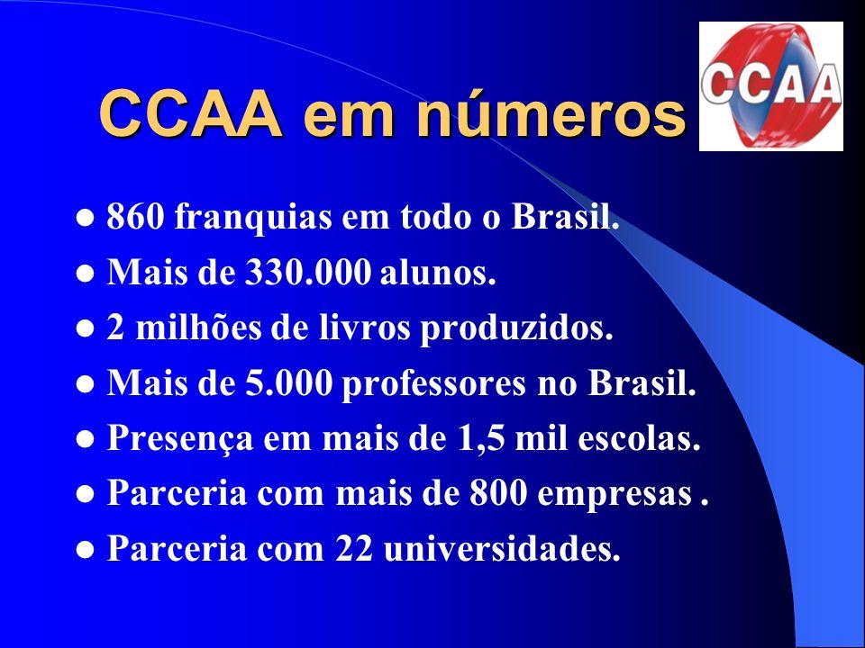 CCAA em números CCAA em números 860 franquias em todo o Brasil. Mais de 330.000 alunos. 2 milhões de livros produzidos. Mais de 5.000 professores no B
