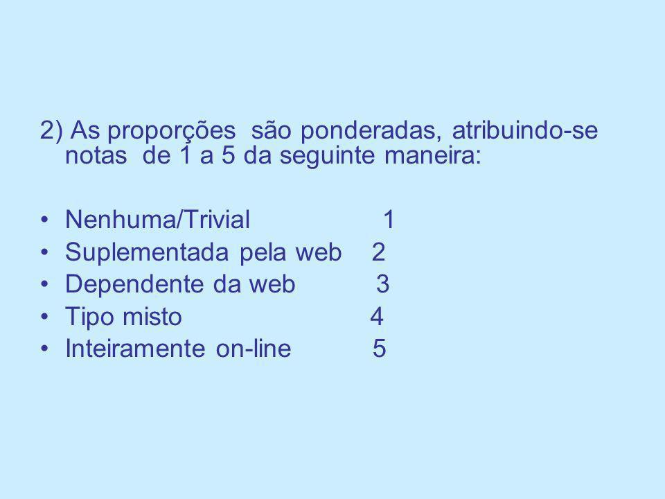2) As proporções são ponderadas, atribuindo-se notas de 1 a 5 da seguinte maneira: Nenhuma/Trivial 1 Suplementada pela web 2 Dependente da web 3 Tipo