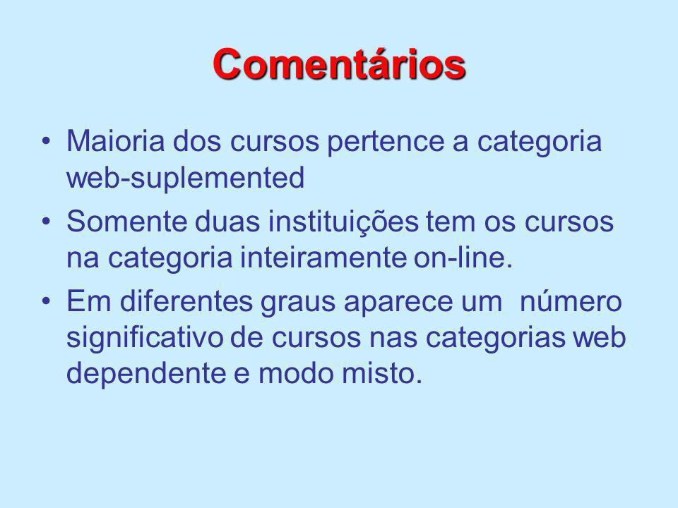 Comentários Maioria dos cursos pertence a categoria web-suplemented Somente duas instituições tem os cursos na categoria inteiramente on-line. Em dife