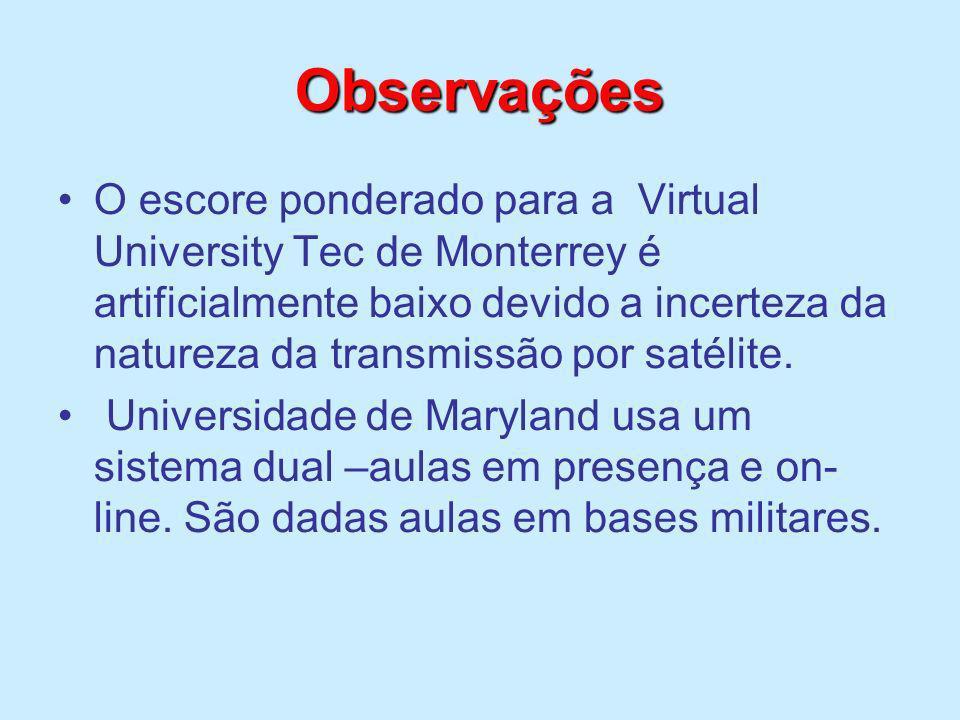 Observações O escore ponderado para a Virtual University Tec de Monterrey é artificialmente baixo devido a incerteza da natureza da transmissão por sa