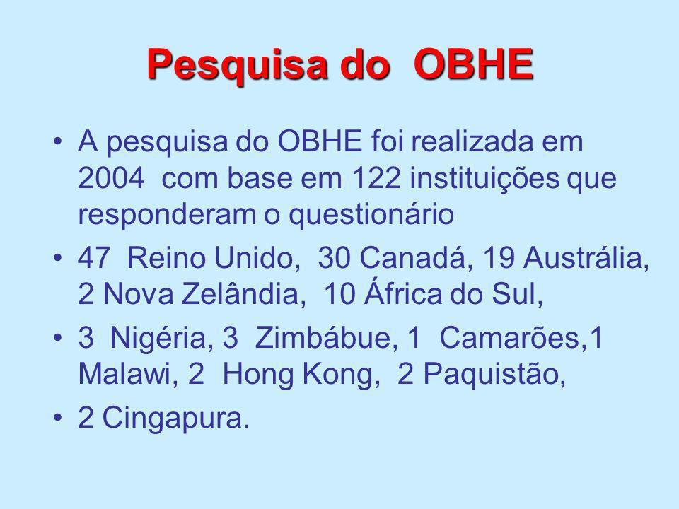 Pesquisa do OBHE A pesquisa do OBHE foi realizada em 2004 com base em 122 instituições que responderam o questionário 47 Reino Unido, 30 Canadá, 19 Au
