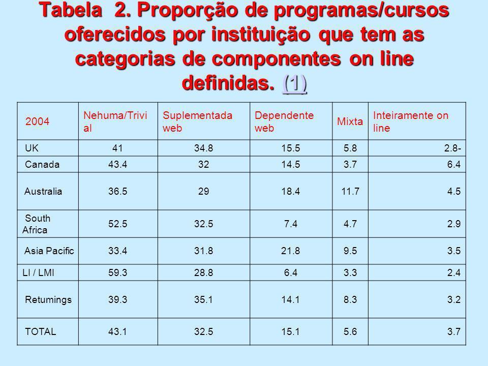 Tabela 2. Proporção de programas/cursos oferecidos por instituição que tem as categorias de componentes on line definidas. (1) (1) 2004 Nehuma/Trivi a