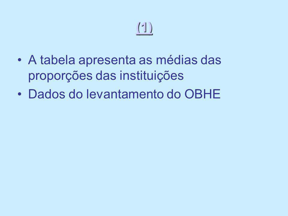 (1) A tabela apresenta as médias das proporções das instituições Dados do levantamento do OBHE