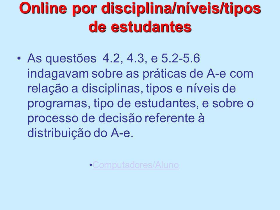 Online por disciplina/níveis/tipos de estudantes As questões 4.2, 4.3, e 5.2-5.6 indagavam sobre as práticas de A-e com relação a disciplinas, tipos e