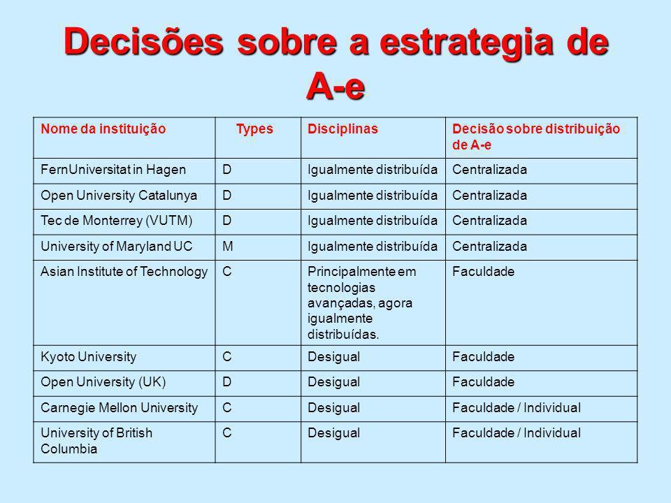 Decisões sobre a estrategia de A-e Nome da instituição Types DisciplinasDecisão sobre distribuição de A-e FernUniversitat in HagenDIgualmente distribu