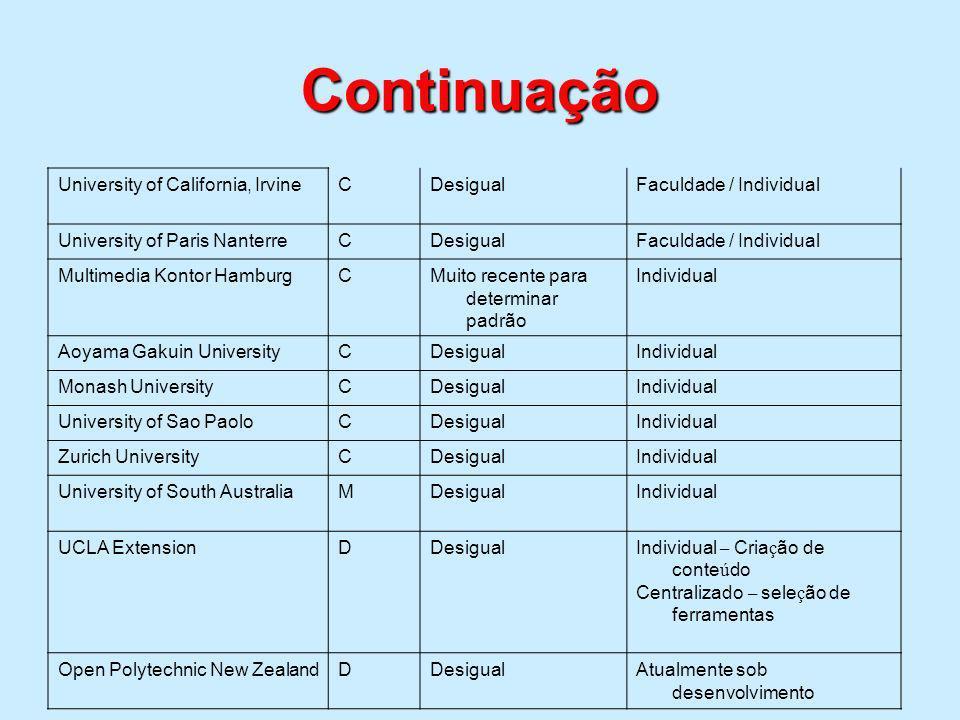 Continuação University of California, IrvineCDesigualFaculdade / Individual University of Paris NanterreCDesigualFaculdade / Individual Multimedia Kon