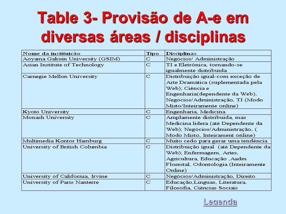 Table 3- Provisão de A-e em diversas áreas / disciplinas Legenda