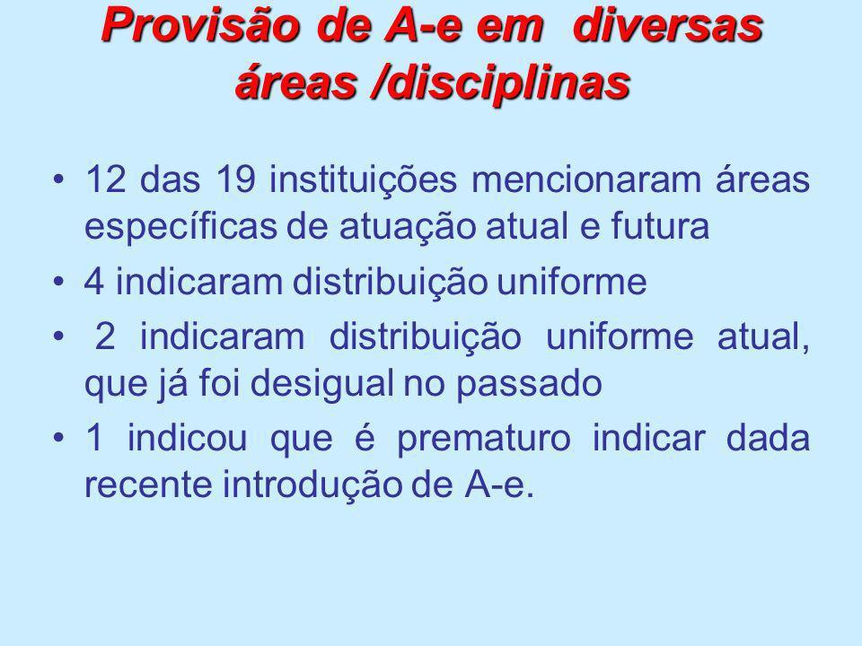 Provisão de A-e em diversas áreas /disciplinas 12 das 19 instituições mencionaram áreas específicas de atuação atual e futura 4 indicaram distribuição