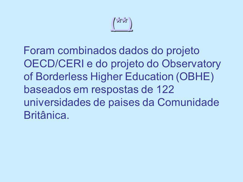 (**) Foram combinados dados do projeto OECD/CERI e do projeto do Observatory of Borderless Higher Education (OBHE) baseados em respostas de 122 univer