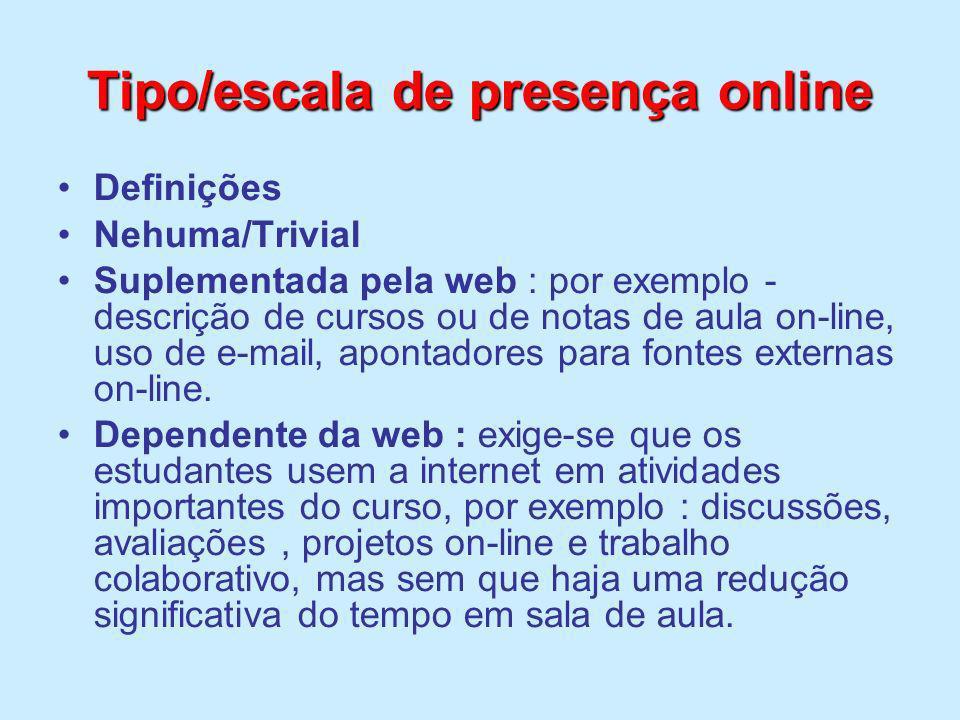 Tipo/escala de presença online Definições Nehuma/Trivial Suplementada pela web : por exemplo - descrição de cursos ou de notas de aula on-line, uso de