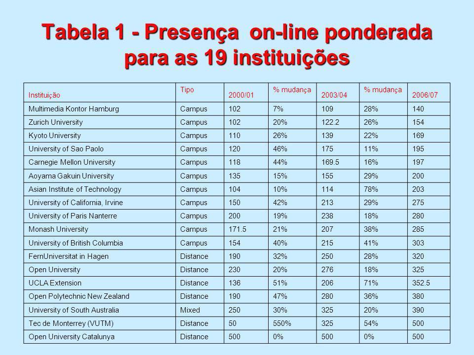 Tabela 1 - Presença on-line ponderada para as 19 instituições Institui ç ão Tipo 2000/01 % mudan ç a 2003/04 % mudan ç a 2006/07 Multimedia Kontor Ham