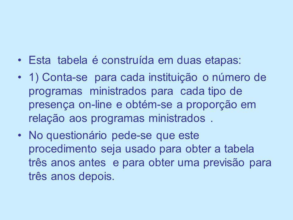 Esta tabela é construída em duas etapas: 1) Conta-se para cada instituição o número de programas ministrados para cada tipo de presença on-line e obté