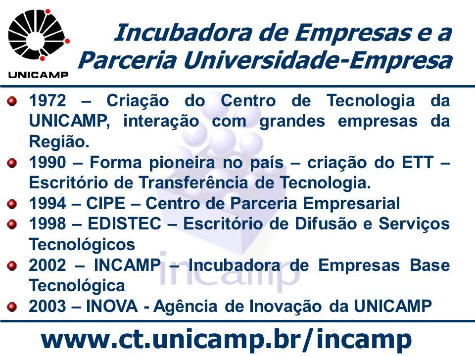 www.ct.unicamp.br/incamp Incubadora de Empresas e a Parceria Universidade-Empresa 1972 – Criação do Centro de Tecnologia da UNICAMP, interação com gra