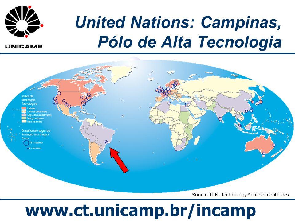 www.ct.unicamp.br/incamp Source: U.N. Technology Achievement Index United Nations: Campinas, Pólo de Alta Tecnologia