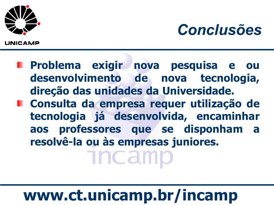 www.ct.unicamp.br/incamp Conclusões Problema exigir nova pesquisa e ou desenvolvimento de nova tecnologia, direção das unidades da Universidade. Consu