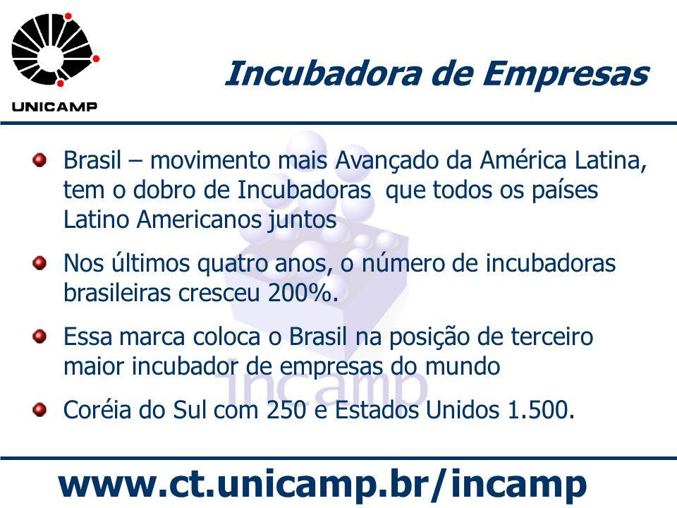 www.ct.unicamp.br/incamp Incubadora de Empresas Brasil – movimento mais Avançado da América Latina, tem o dobro de Incubadoras que todos os países Lat