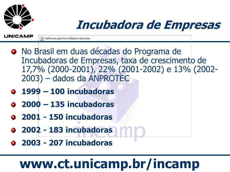 www.ct.unicamp.br/incamp Incubadora de Empresas No Brasil em duas décadas do Programa de Incubadoras de Empresas, taxa de crescimento de 17,7% (2000-2