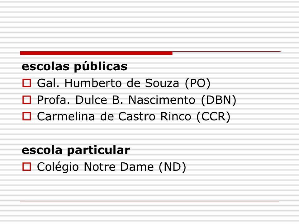 escolas públicas Gal. Humberto de Souza (PO) Profa. Dulce B. Nascimento (DBN) Carmelina de Castro Rinco (CCR) escola particular Colégio Notre Dame (ND
