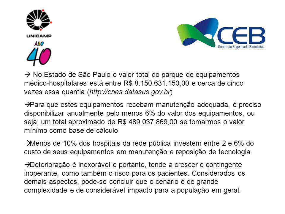 No Estado de São Paulo o valor total do parque de equipamentos médico-hospitalares está entre R$ 8.150.631.150,00 e cerca de cinco vezes essa quantia