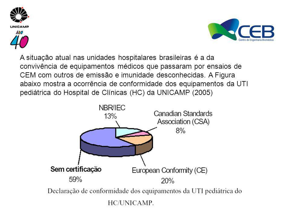 A situação atual nas unidades hospitalares brasileiras é a da convivência de equipamentos médicos que passaram por ensaios de CEM com outros de emissã
