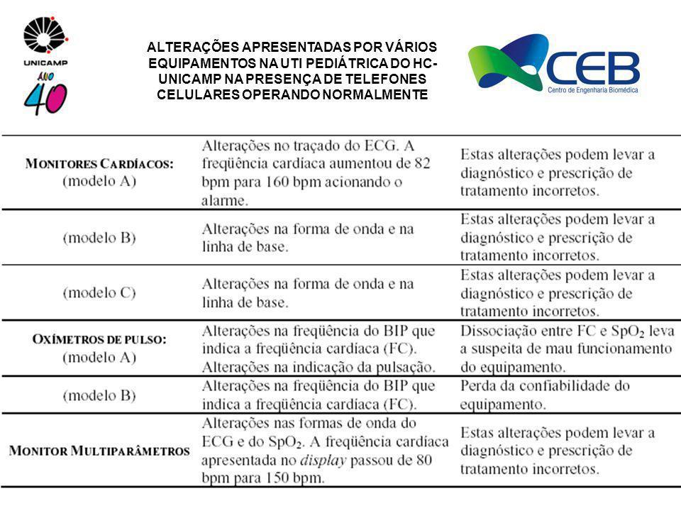 ALTERAÇÕES APRESENTADAS POR VÁRIOS EQUIPAMENTOS NA UTI PEDIÁTRICA DO HC- UNICAMP NA PRESENÇA DE TELEFONES CELULARES OPERANDO NORMALMENTE