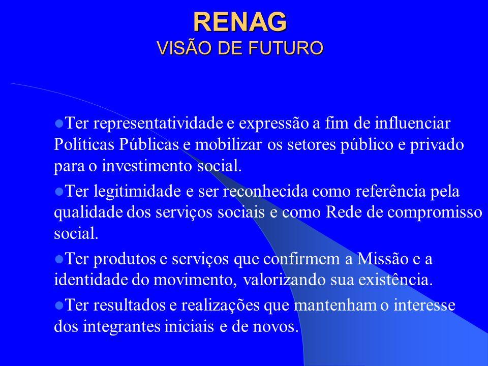 RENAG VISÃO DE FUTURO Ter representatividade e expressão a fim de influenciar Políticas Públicas e mobilizar os setores público e privado para o investimento social.