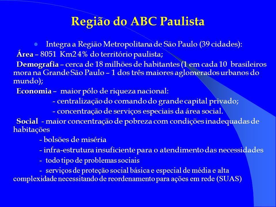 Região do ABC Paulista Integra a Região Metropolitana de São Paulo (39 cidades): Área Área – 8051 Km2 4% do território paulista; Demografia Demografia – cerca de 18 milhões de habitantes (1 em cada 10 brasileiros mora na Grande São Paulo – 1 dos três maiores aglomerados urbanos do mundo); Economia Economia – maior pólo de riqueza nacional: - centralização do comando do grande capital privado; - concentração de serviços especiais da área social.
