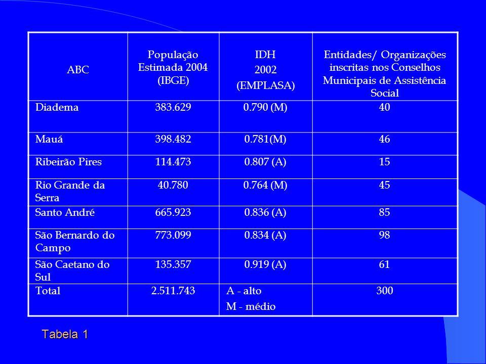 ABC População Estimada 2004 (IBGE) IDH 2002 (EMPLASA) Entidades/ Organizações inscritas nos Conselhos Municipais de Assistência Social Diadema383.6290.790 (M)40 Mauá398.4820.781(M)46 Ribeirão Pires114.4730.807 (A)15 Rio Grande da Serra 40.7800.764 (M)45 Santo André665.9230.836 (A)85 São Bernardo do Campo 773.0990.834 (A)98 São Caetano do Sul 135.3570.919 (A)61 Total2.511.743A - alto M - médio 300 Tabela 1