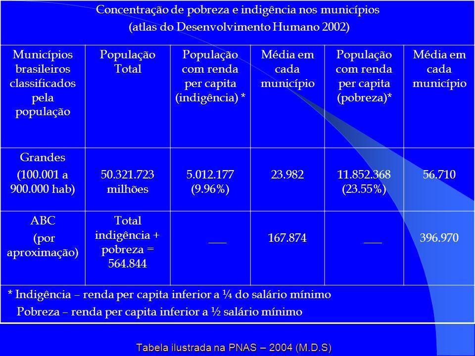 Concentração de pobreza e indigência nos municípios (atlas do Desenvolvimento Humano 2002) Municípios brasileiros classificados pela população Populaç
