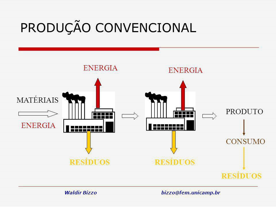 Waldir Bizzo bizzo@fem.unicamp.br PRODUÇÃO CONVENCIONAL MATÉRIAIS ENERGIA RESÍDUOS ENERGIA RESÍDUOS PRODUTO CONSUMO RESÍDUOS