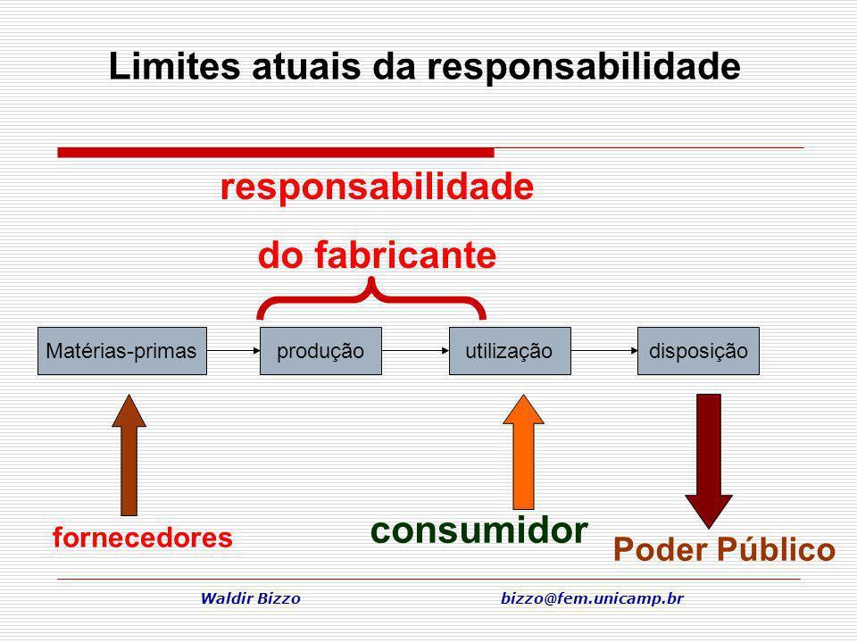 Waldir Bizzo bizzo@fem.unicamp.br responsabilidade do fabricante Poder Público Limites atuais da responsabilidade Matérias-primasproduçãoutilizaçãodis