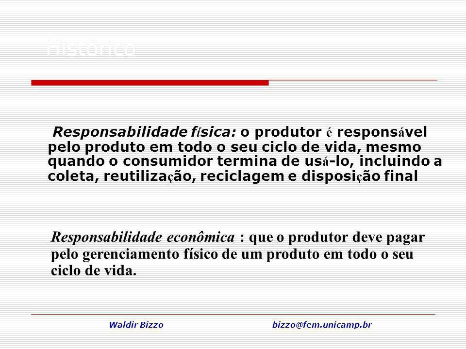 Waldir Bizzo bizzo@fem.unicamp.br Histórico Responsabilidade f í sica: o produtor é respons á vel pelo produto em todo o seu ciclo de vida, mesmo quan