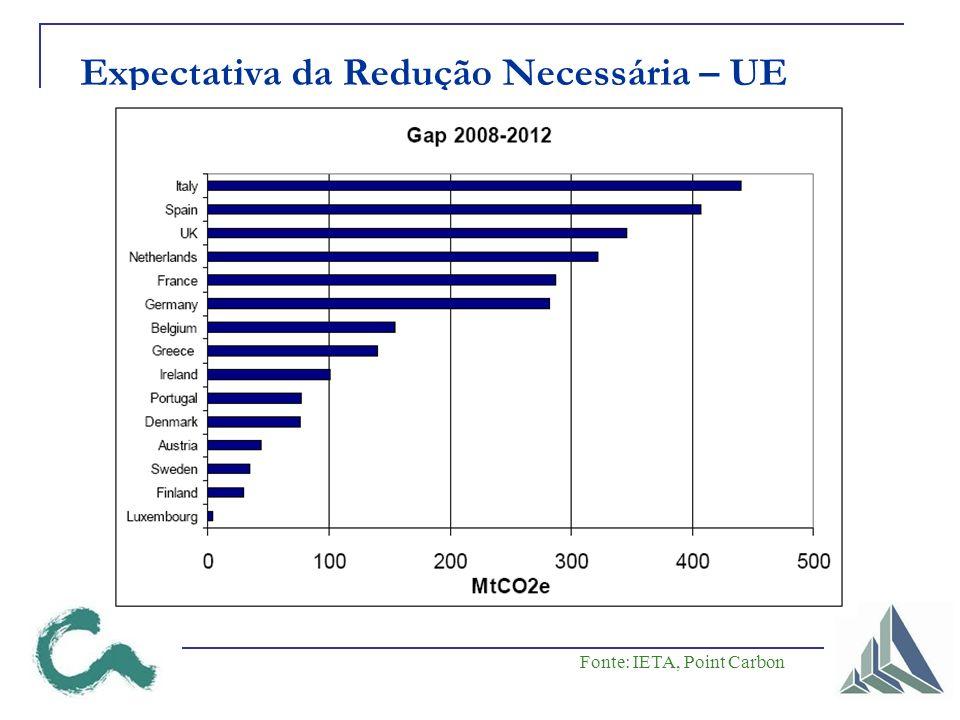 Expectativa da Redução Necessária – UE Fonte: IETA, Point Carbon
