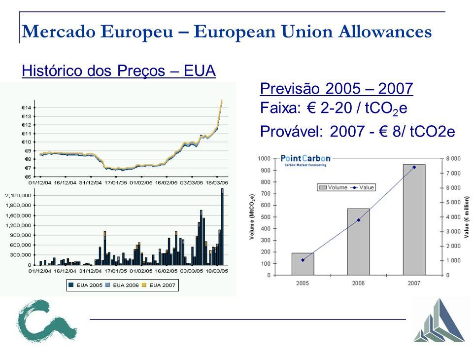 Mercado Europeu – European Union Allowances Previsão 2005 – 2007 Faixa: 2-20 / tCO 2 e Provável: 2007 - 8/ tCO2e Histórico dos Preços – EUA